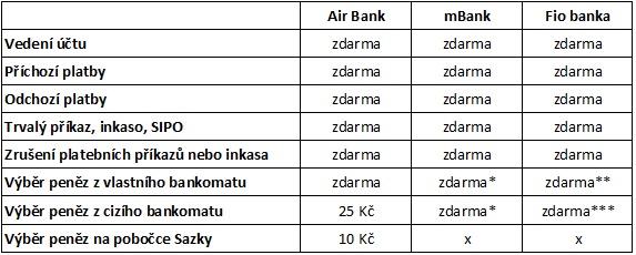 Seznam běžných účtů zdarma