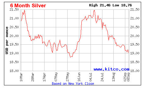 silver-6month
