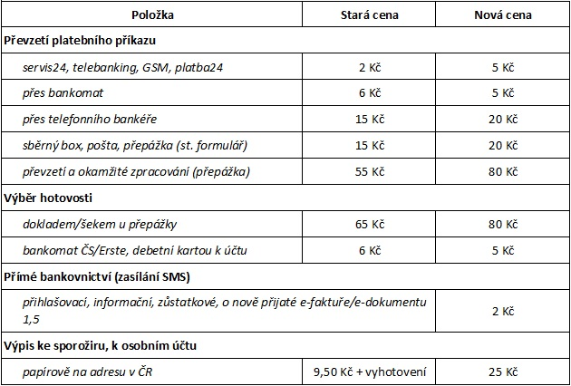 srovnání nového a starého ceníku poplatků ČS