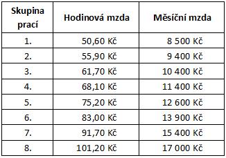 Hotovostni pujcky havirov cena